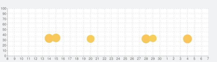 Youtuber's Life (ユーチューバーのライフ):ビデオブログのカリスマになろう!の話題指数グラフ(12月7日(土))