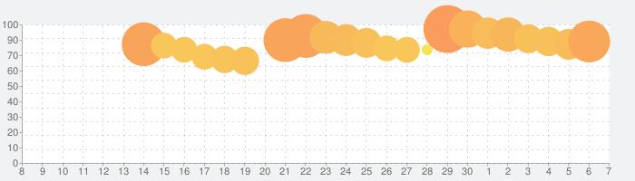 ドラゴンクエストモンスターズ スーパーライトの話題指数グラフ(12月7日(土))