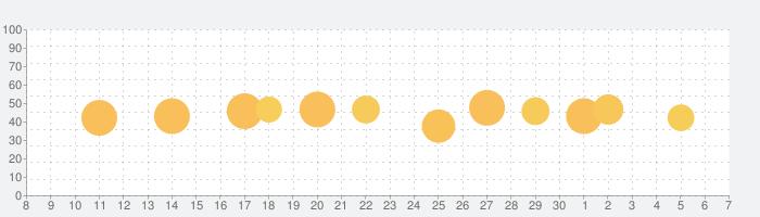 Drops:  言語学習の話題指数グラフ(12月7日(土))