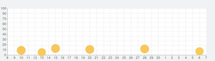Pack Masterの話題指数グラフ(12月7日(土))