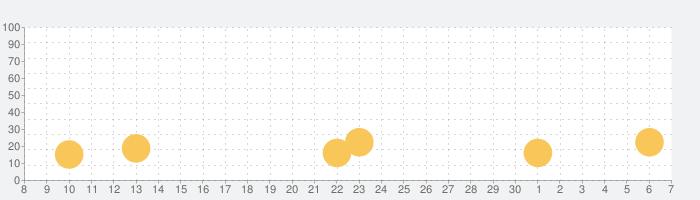 サッカークラブ物語2の話題指数グラフ(12月7日(土))