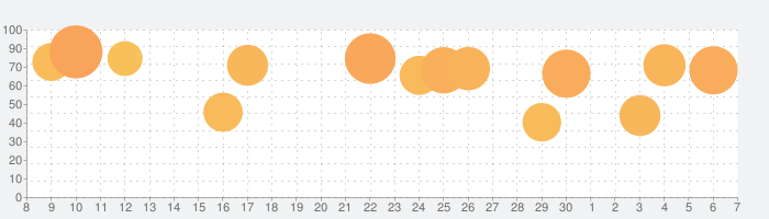 囚われのパルマ Refrainの話題指数グラフ(12月7日(土))