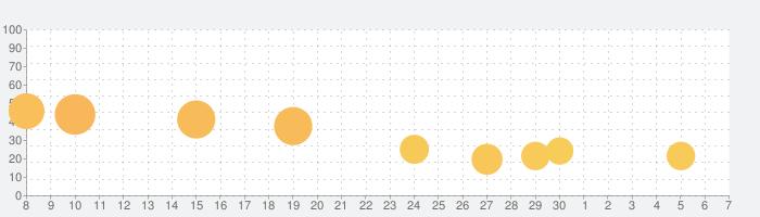LINE:ピクサー タワー ~おかいものパズル~の話題指数グラフ(12月7日(土))