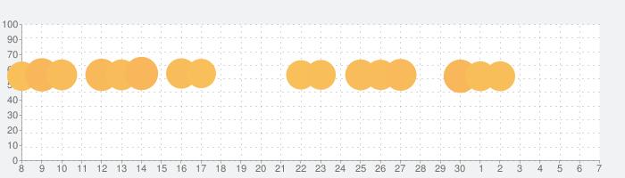 すみすみ~まったりパズル~の話題指数グラフ(12月7日(土))