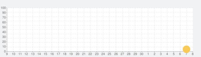 脱出ゲーム rainの話題指数グラフ(12月8日(日))
