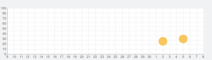 Jetpack Joyrideの話題指数グラフ(12月8日(日))