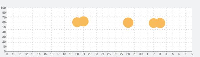 Crazy Shoppingの話題指数グラフ(12月8日(日))