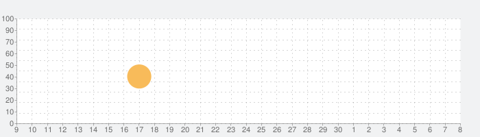 Sproggiwoodの話題指数グラフ(12月8日(日))