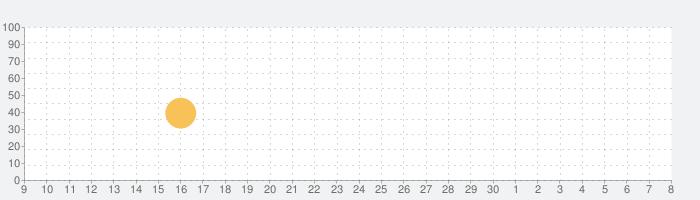 Holyricsの話題指数グラフ(12月8日(日))