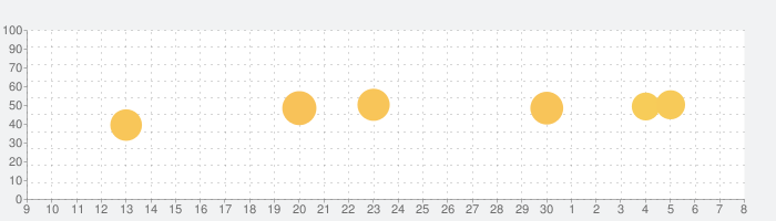 Drops: 語学学習. 言語,語彙&スペリング学習の話題指数グラフ(12月8日(日))