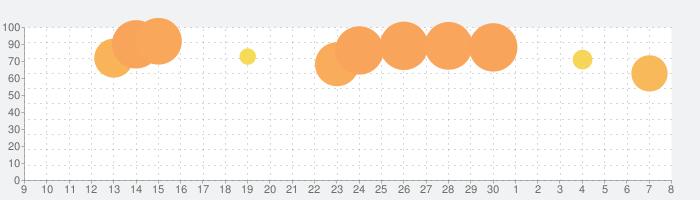 Cannon Shot!の話題指数グラフ(12月8日(日))