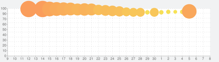 アナと雪の女王:フローズン・アドベンチャー  - 最新パズルゲームの話題指数グラフ(12月8日(日))