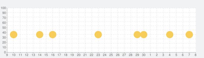 パンケーキタワー® 子供向け無料ゲームの話題指数グラフ(12月8日(日))