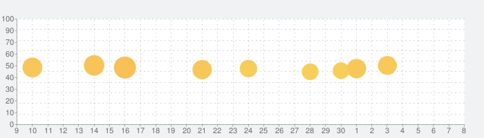 GuitarTuna: ギターチューナーの話題指数グラフ(12月8日(日))