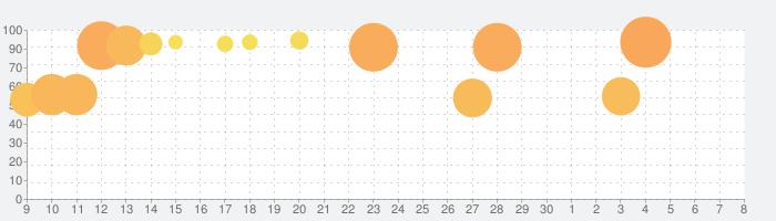 The Room Threeの話題指数グラフ(12月8日(日))