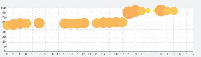 無料クイズアプリ:雑学豆知識トリビアクイズゲーム「当たるクイズ」クロスワードパズルより挑戦しがいあるの話題指数グラフ(12月8日(日))