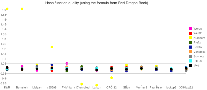 Hash function quality (using the formula from Red Dragon book). In Numbers test: K&R and Bernstein - 1.6, x65599 - 1.2, x17 and Paul Larson - 0.8, CRC-32 - 0.9. Meiyan, FNV-1a, SBox, Murmur2, Paul Hsieh, XXHfast32, and lookup3 - between 0.95 and 1.05. In other tests all functions have the quality between 0.95 and 1.05.