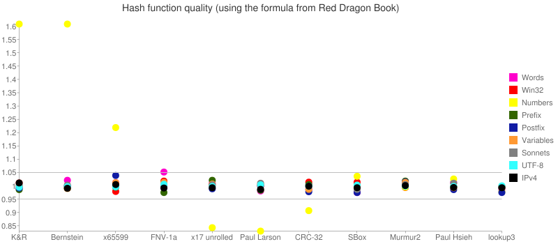 Hash function quality (using the formula from Red Dragon book). In Numbers test: K&R and Bernstein - 1.6, x65599 - 1.2, x17 and Paul Larson - 0.8, CRC-32 - 0.9. SBox, Murmur2, Paul Hsieh, lookup3 - between 0.95 and 1.05. In other tests all functions have the result between 0.95 and 1.05.