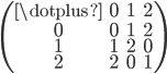 \left(      \begin{array}{cccc}    \dotplus & 0 & 1 & 2\\ 0 & 0 & 1 & 2 \\ 1 & 1 & 2 & 0 \\ 2 & 2 & 0 & 1 \\  \end{array}  \right)
