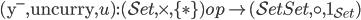 (\mathsf{y} ^ -, \mathtt{uncurry}, u) : (\mathcal{Set}, \times, \lbrace \ast \rbrace) ^ \mathrm{op} \to (\mathcal{Set} ^ \mathcal{Set}, \circ, 1 _ {\mathcal{Set}} )