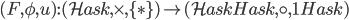 (F, \phi, u) : ( \mathcal{Hask}, \times, \lbrace \ast \rbrace) \to ( \mathcal{Hask} ^ \mathcal{Hask}, \circ, 1 _ \mathcal{Hask} )