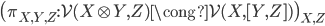 \big( \pi _ {X, Y, Z} : \mathcal{V}(X \otimes Y, Z) \cong \mathcal{V}(X,[Y, Z ] ) \big) _ {X, Z}