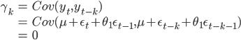 \displaystyle \begin{align} \gamma_{k} &= Cov(y_{t},  y_{t-k}) \\ &= Cov(\mu + \epsilon_{t} + \theta_{1} \epsilon_{t-1}, \mu + \epsilon_{t-k} + \theta_{1} \epsilon_{t-k-1}) \\ &=0 \end{align}