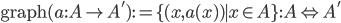 \mathsf{graph}(a : A \to A') := \lbrace (x, a(x)) \mid x \in A \rbrace : A \Leftrightarrow A'