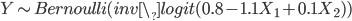 Y \sim Bernoulli(inv\_logit(0.8 - 1.1 X_1 + 0.1 X_2))