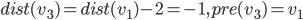 dist(v_3) = dist(v_1) - 2 = -1, pre(v_3) = v_1