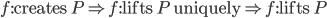 f : \text{creates } P \Rightarrow f : \text{lifts } P \text{ uniquely} \Rightarrow f : \text{lifts } P