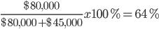 \frac{$80,000}{$80,000+$45,000}x100%=64%