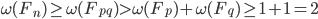 \omega(F_n) \geq \omega(F_{pq}) > \omega(F_p)+\omega(F_q) \geq 1+1=2
