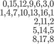 { \begin{align*} 0, 15, 12, 9, 6, 3, 0 \\ 1, 4, 7, 10, 13, 16, 1 \\ 2, 11, 2 \\ 5, 14, 5 \\ 8, 17, 8 \end{align*} }