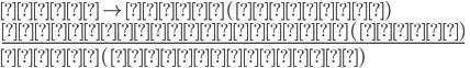 { \displaystyle 要件 \to 効果(法規範) \\ \underline{認定された事実(要件)} \\ 効果(権利や義務)}