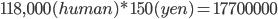 118,000(human)*150(yen)=17700000
