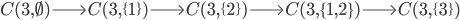 C(3, \emptyset) \Longrightarrow C(3, \{1\}) \Longrightarrow C(3, \{2\}) \Longrightarrow C(3, \{1, 2\}) \Longrightarrow C(3, \{3\})