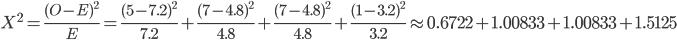 X^2=\frac{(O-E)^2}{E}=\frac{(5-7.2)^2}{7.2}+\frac{(7-4.8)^2}{4.8}+\frac{(7-4.8)^2}{4.8}+\frac{(1-3.2)^2}{3.2}\app0.6722+1.00833+1.00833+1.5125