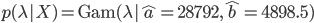 p(\lambda|X)=\mathrm{Gam}(\lambda|\hat{a}=28792, \hat{b}=4898.5)