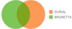 Chart?cht=v&chd=t:100,100,0,35