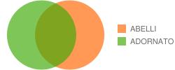 Chart?cht=v&chd=t:100,100,0,49