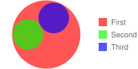 Venn diagram with two smaller circles enclosed by a larger circle