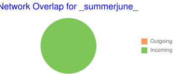 Network Overlap for _summerjune_