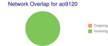 Network Overlap for ao9120