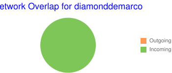 Network Overlap for diamonddemarco