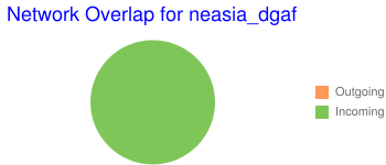 Network Overlap for neasia_dgaf