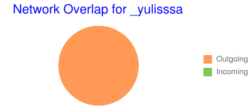 Network Overlap for _yulisssa