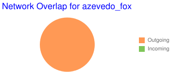 Network Overlap for azevedo_fox