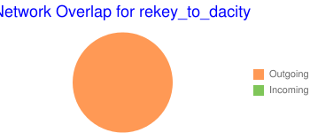 Network Overlap for rekey_to_dacity