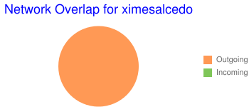Network Overlap for ximesalcedo